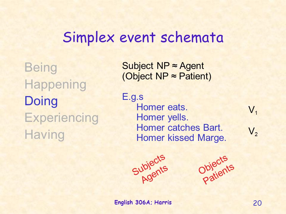 English 306A; Harris 20 Simplex event schemata Being Happening Doing Experiencing Having Subject NP ≈ Agent (Object NP ≈ Patient) E.g.s Homer eats.