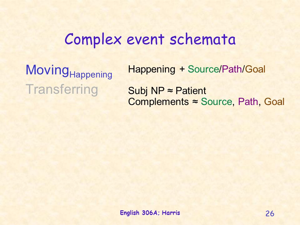 English 306A; Harris 26 Complex event schemata Happening + Source/Path/Goal Subj NP ≈ Patient Complements ≈ Source, Path, Goal Moving Happening Transferring