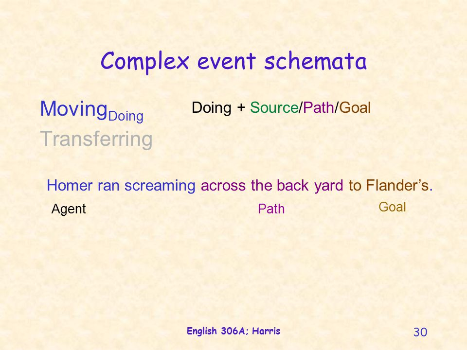 English 306A; Harris 30 Complex event schemata Doing + Source/Path/Goal Moving Doing Transferring Homer ran screaming across the back yard to Flander's.
