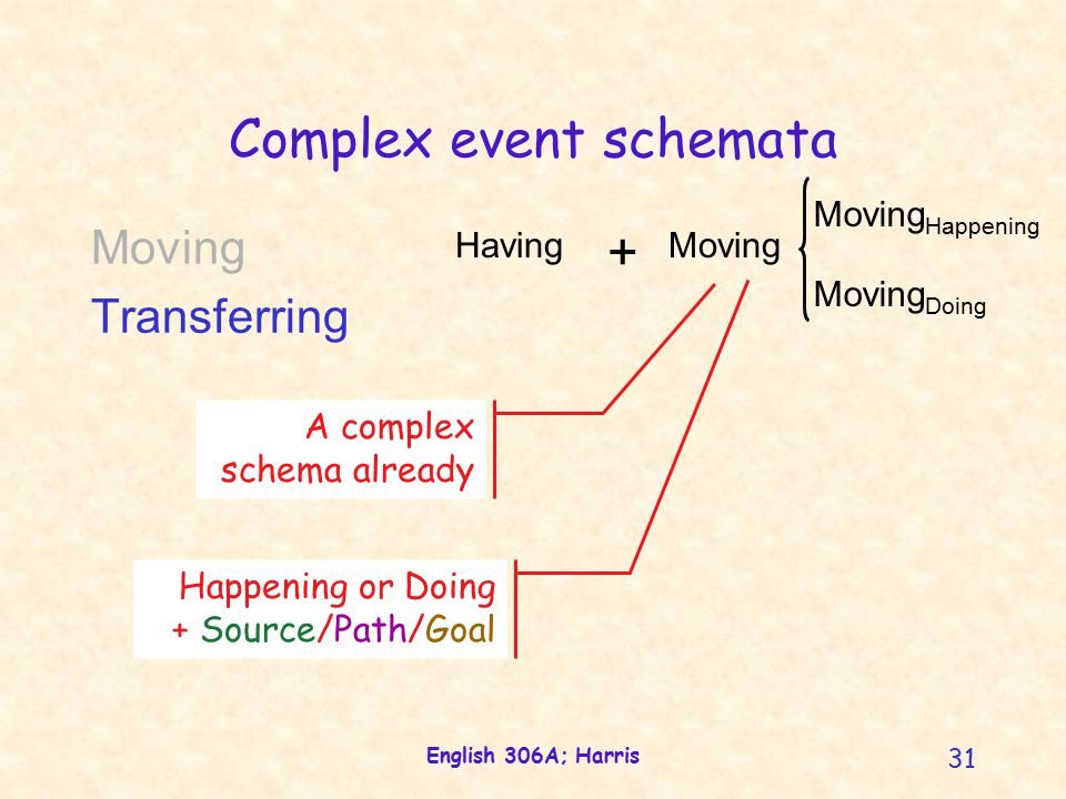 English 306A; Harris 31 Complex event schemata HavingMoving + Moving Transferring A complex schema already Happening or Doing + Source/Path/Goal Moving Doing Moving Happening
