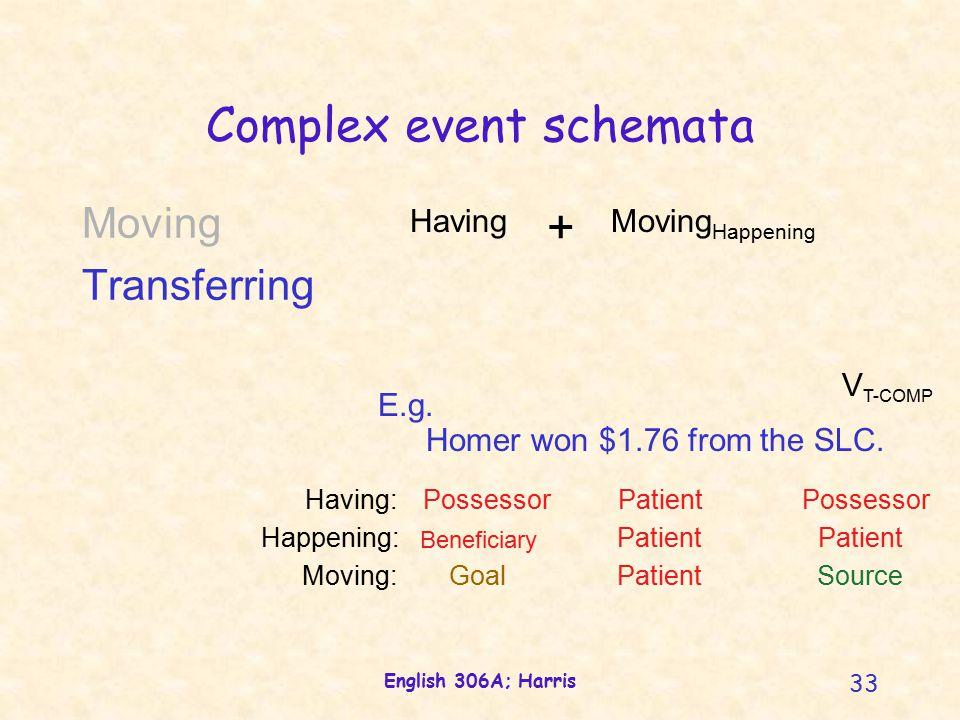 English 306A; Harris 33 Complex event schemata E.g.