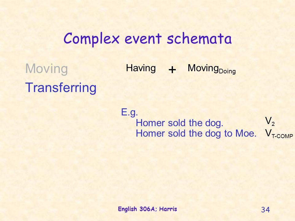 English 306A; Harris 34 Complex event schemata E.g.