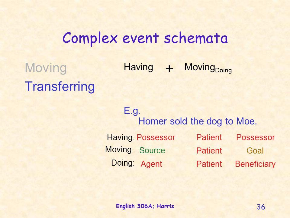 English 306A; Harris 36 Complex event schemata E.g.
