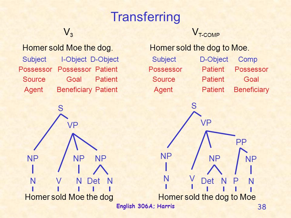 English 306A; Harris 38 Homer sold Moe the dog. Homer sold the dog to Moe.