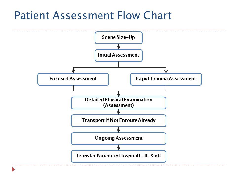Scene Size-Up Initial Assessment Rapid Trauma AssessmentFocused Assessment Detailed Physical Examination (Assessment) Transport If Not Enroute Already Ongoing Assessment Transfer Patient to Hospital E.