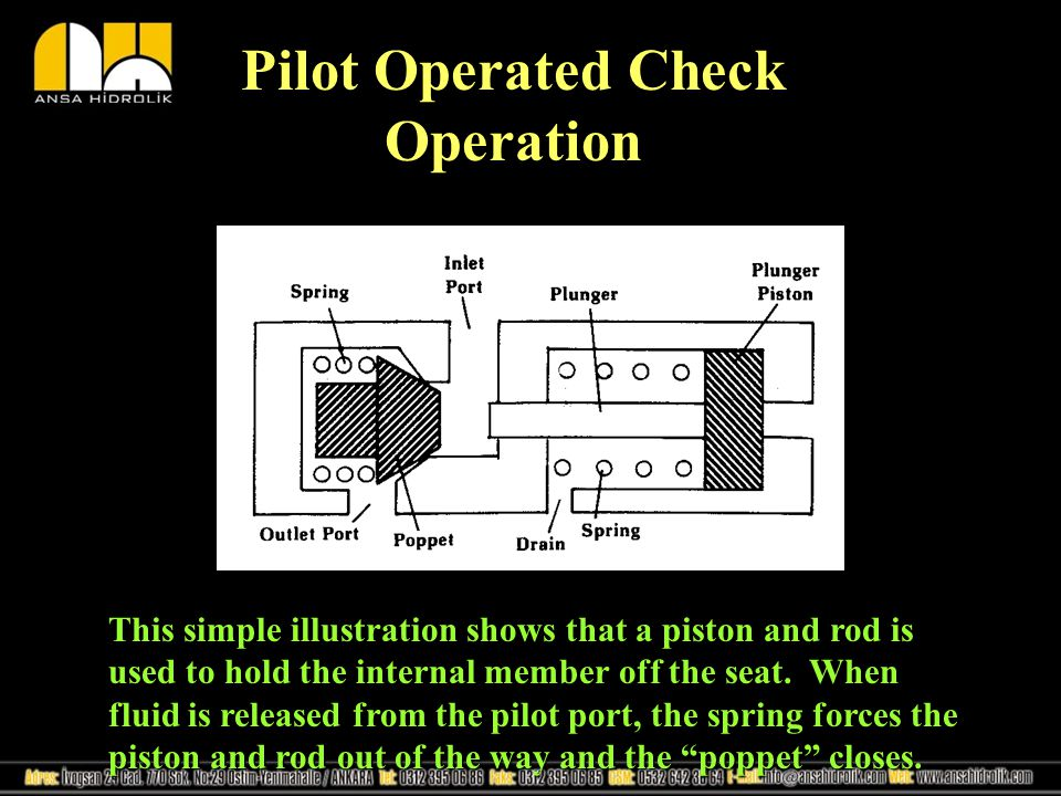 How a P.O.Check Valve Operates in a Circuit The above illustration is for a load lock circuit.