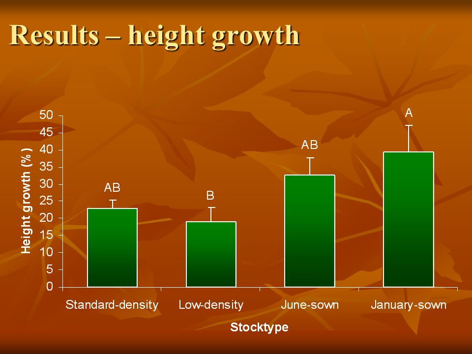 Results – height growth