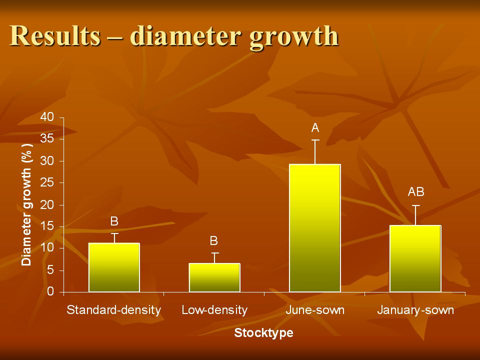Results – diameter growth