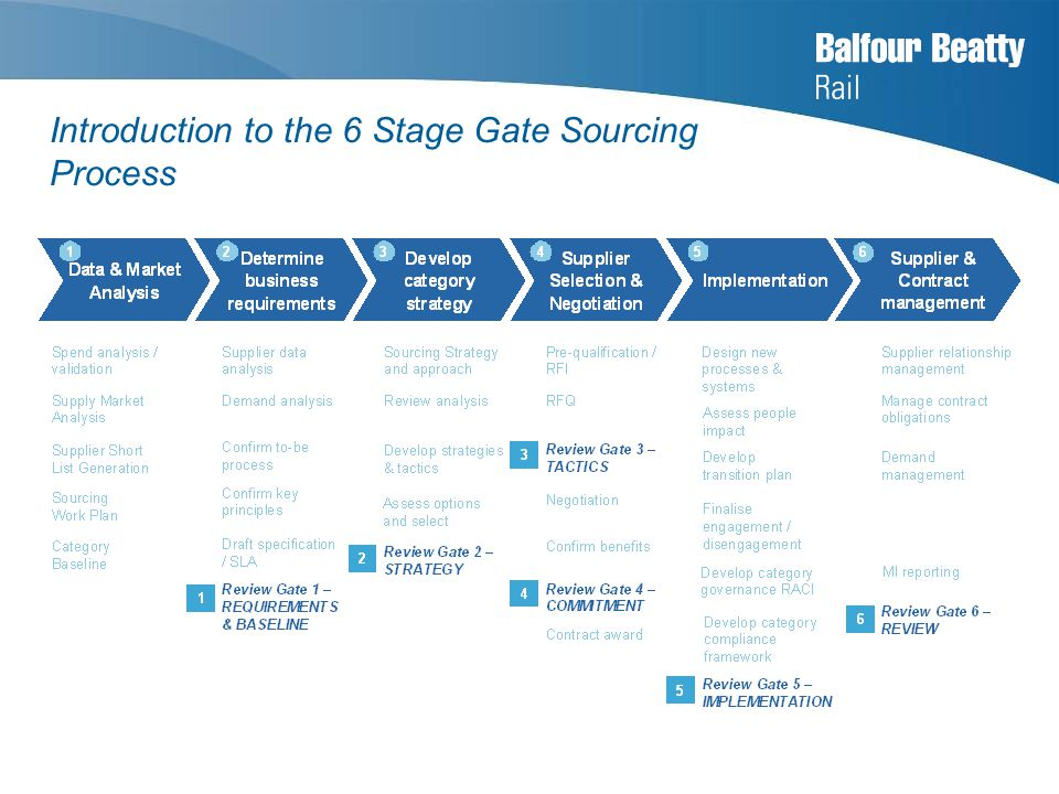 Introduction to the 6 Stage Gate Sourcing Process