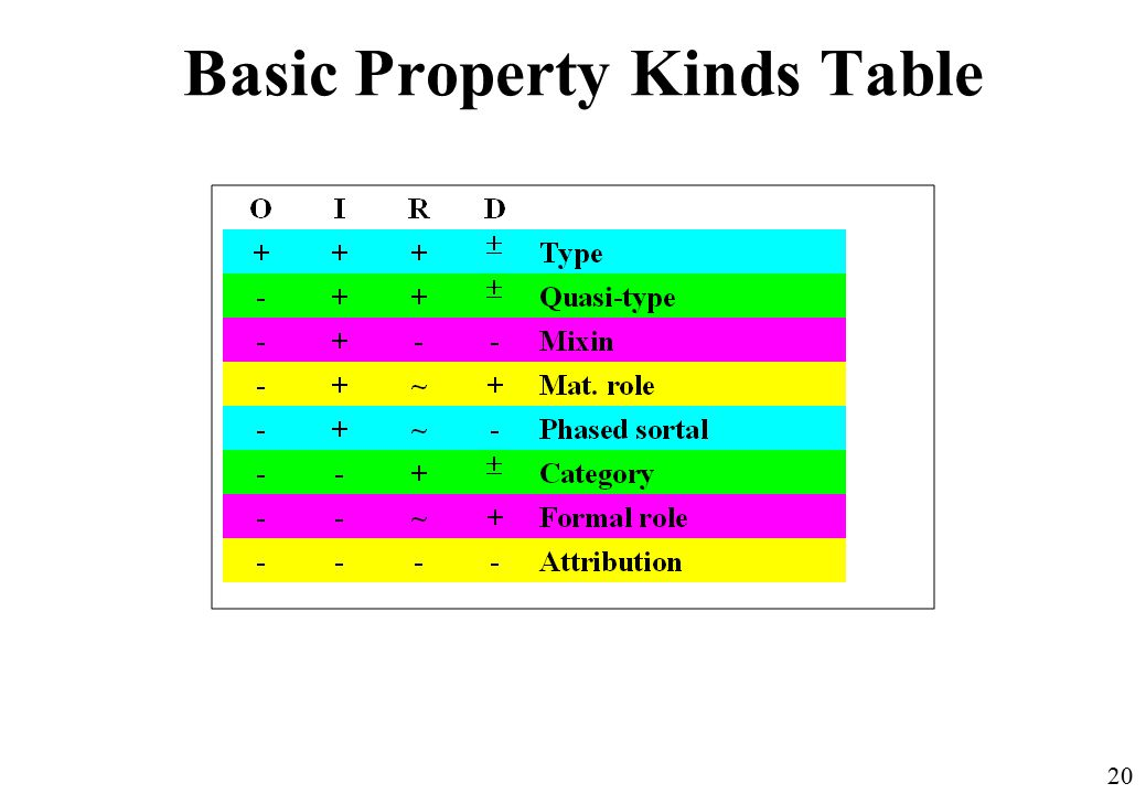 20 Basic Property Kinds Table