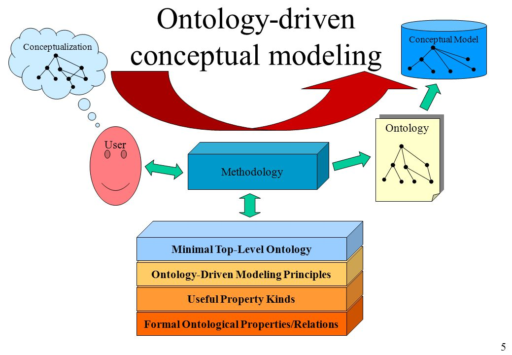 5 Ontology-driven conceptual modeling Formal Ontological Properties/Relations Useful Property Kinds Ontology-Driven Modeling Principles Minimal Top-Level Ontology User Conceptualization Conceptual Model Ontology Methodology