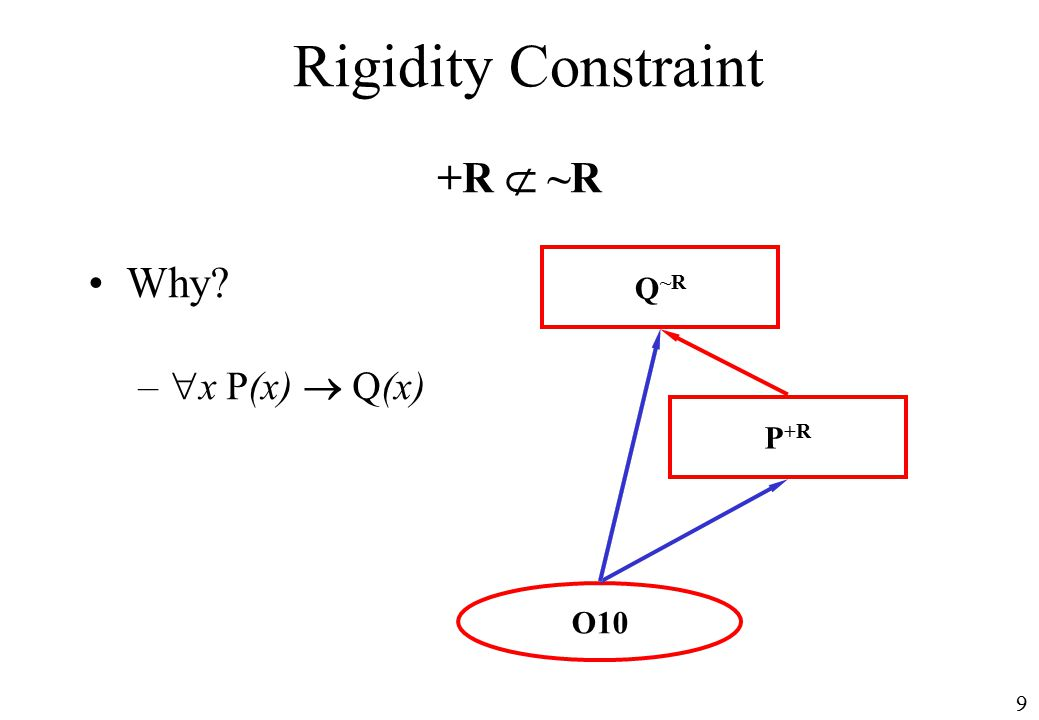 9 Rigidity Constraint +R  ~R Why –  x P(x)  Q(x) Q ~R P +R O10