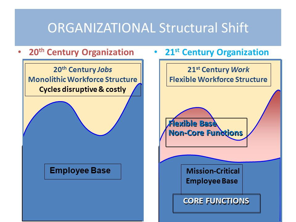 20 th Century Organization 21 st Century Organization ORGANIZATIONAL Structural Shift Employee Base 20 th Century Jobs Monolithic Workforce Structure Cycles disruptive & costly 21 st Century Work Flexible Workforce Structure Mission-Critical Employee Base FUNCTIONS CORE FUNCTIONS Flexible Base Non-Core Functions