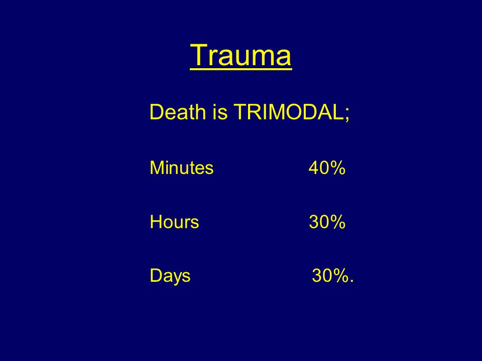 Trauma Death is TRIMODAL; Minutes 40% Hours 30% Days 30%.