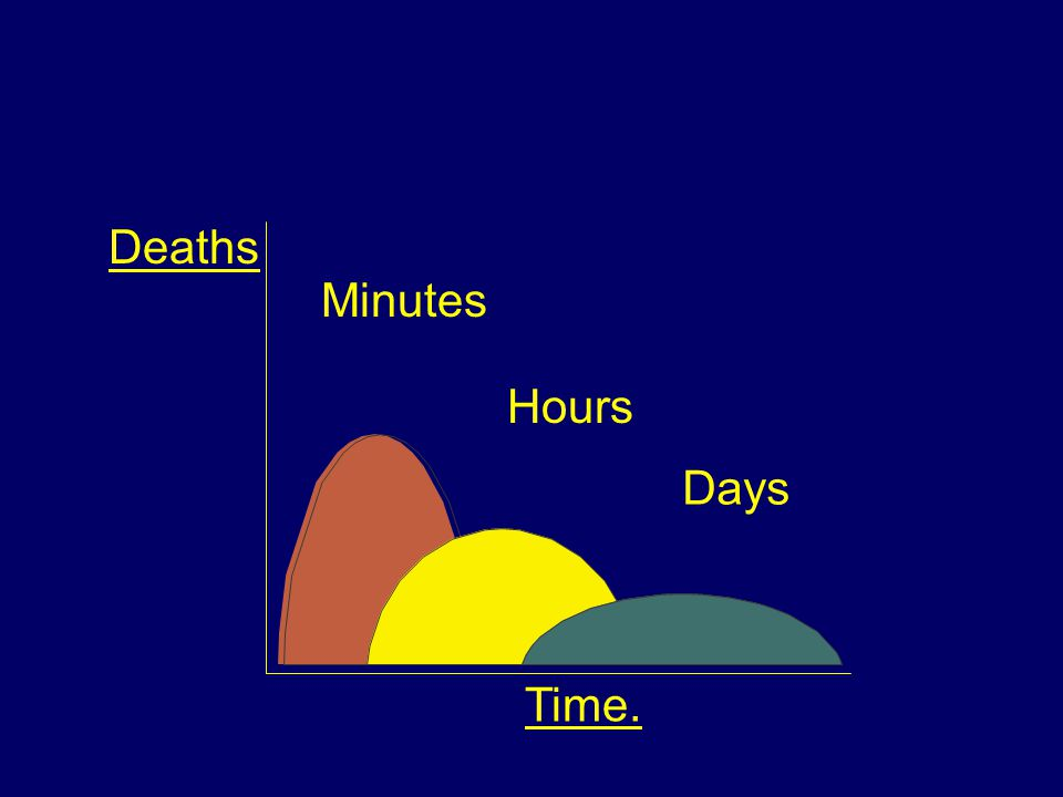 Deaths Minutes Hours Days Time.