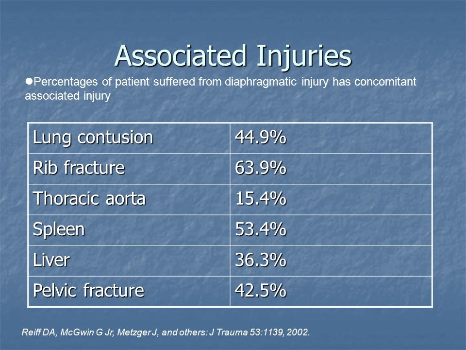 Associated Injuries Lung contusion 44.9% Rib fracture 63.9% Thoracic aorta 15.4% Spleen53.4% Liver36.3% Pelvic fracture 42.5% Percentages of patient s