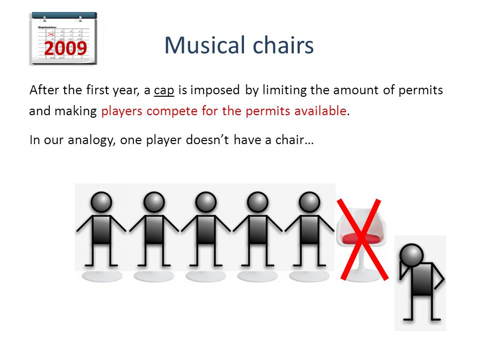 Musical chairs After the first year, a cap is imposed by limiting the amount of permits and making players compete for the permits available.
