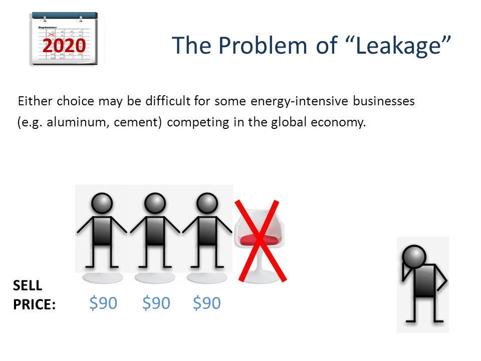 The Problem of Leakage Either choice may be difficult for some energy-intensive businesses (e.g.