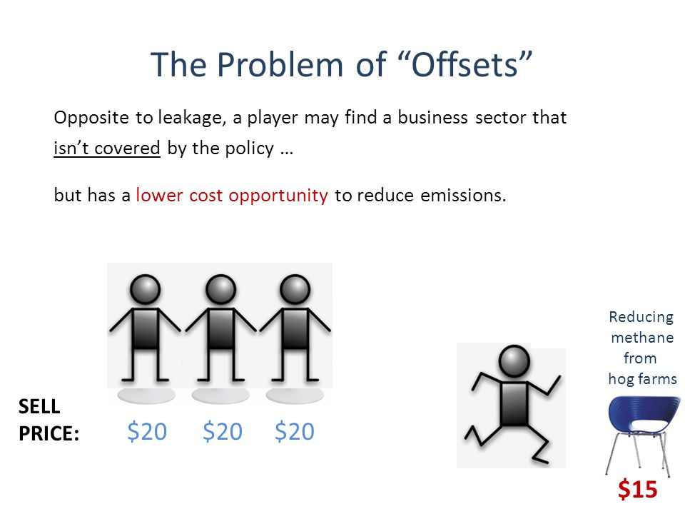The Problem of Offsets $20 Opposite to leakage, a player may find a business sector that isn't covered by the policy … but has a lower cost opportunity to reduce emissions.