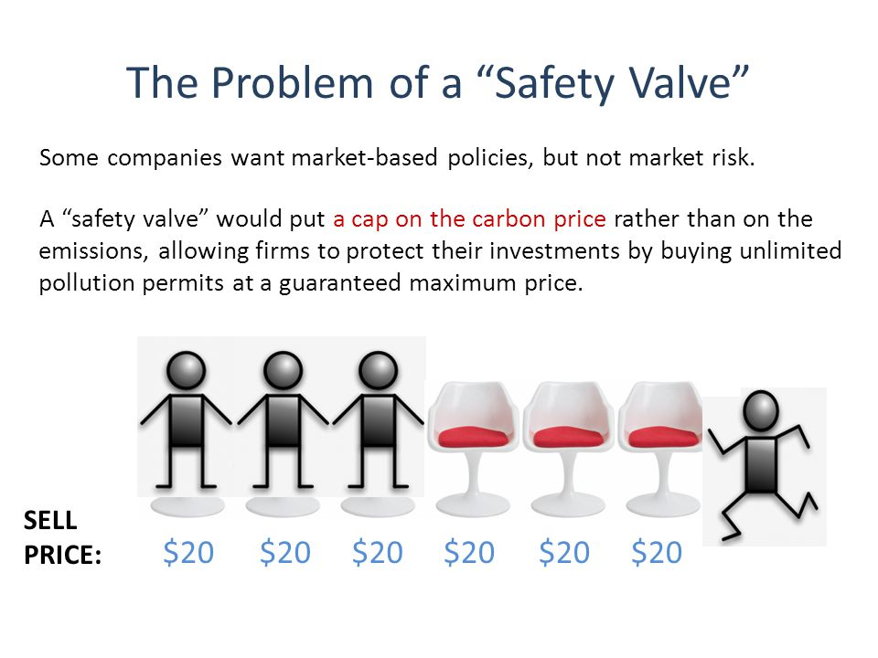 The Problem of a Safety Valve $20 Some companies want market-based policies, but not market risk.
