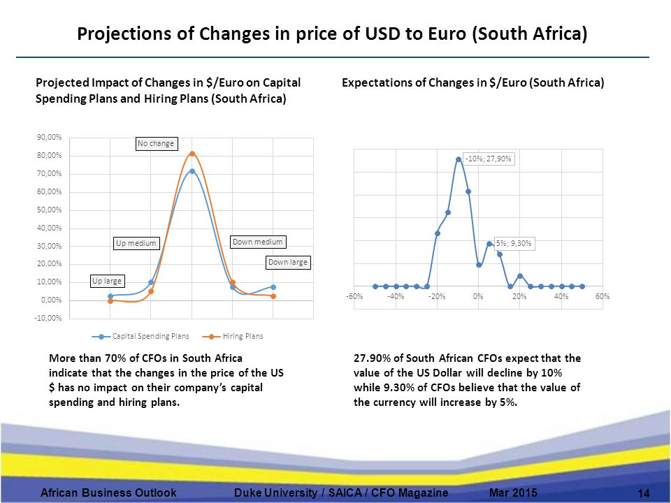 Projections of Changes in price of USD to Euro (South Africa) 14 African Business Outlook Duke University / SAICA / CFO Magazine Mar 2015 Projected Impact of Changes in $/Euro on Capital Spending Plans and Hiring Plans (South Africa) Expectations of Changes in $/Euro (South Africa) More than 70% of CFOs in South Africa indicate that the changes in the price of the US $ has no impact on their company's capital spending and hiring plans.