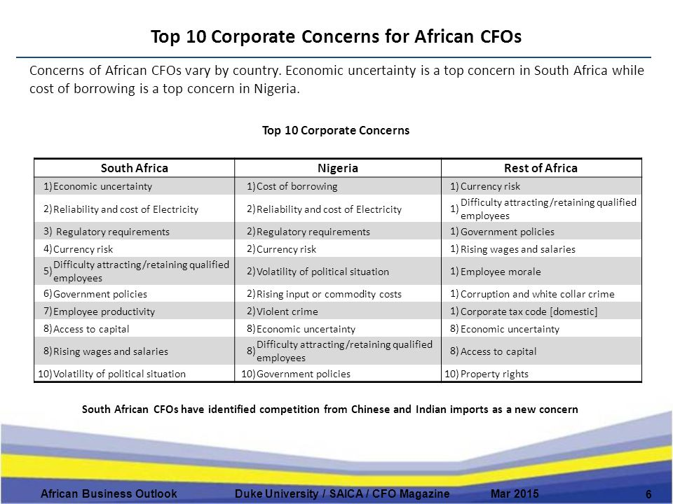 Top 10 Corporate Concerns for African CFOs 6 African Business Outlook Duke University / SAICA / CFO Magazine Mar 2015 Concerns of African CFOs vary by country.