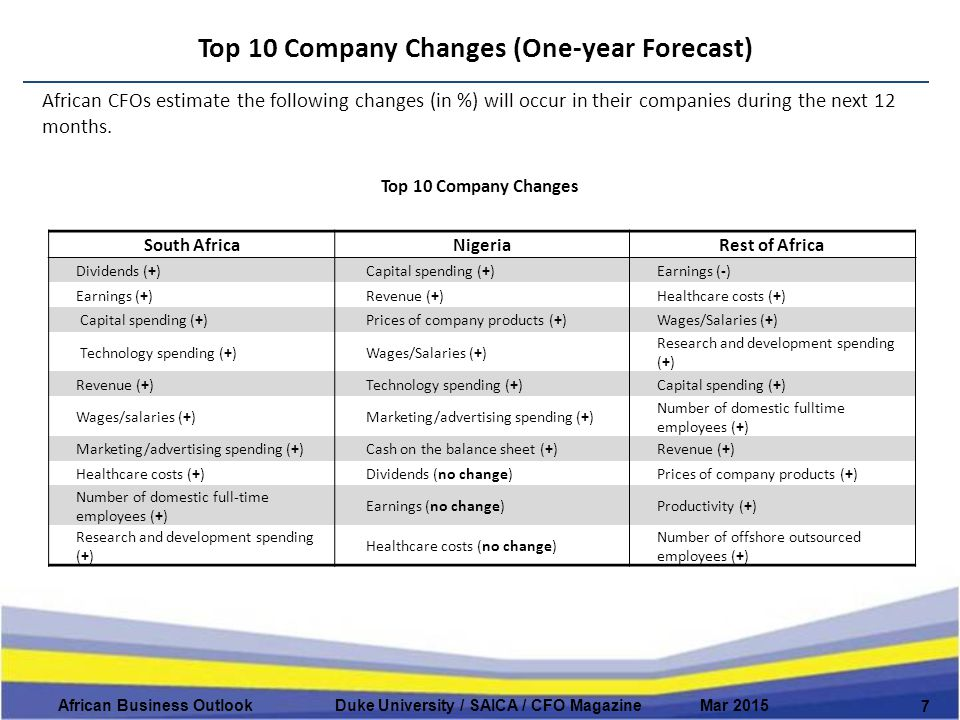 Top 10 Company Changes (One-year Forecast) 7 African Business Outlook Duke University / SAICA / CFO Magazine Mar 2015 African CFOs estimate the following changes (in %) will occur in their companies during the next 12 months.