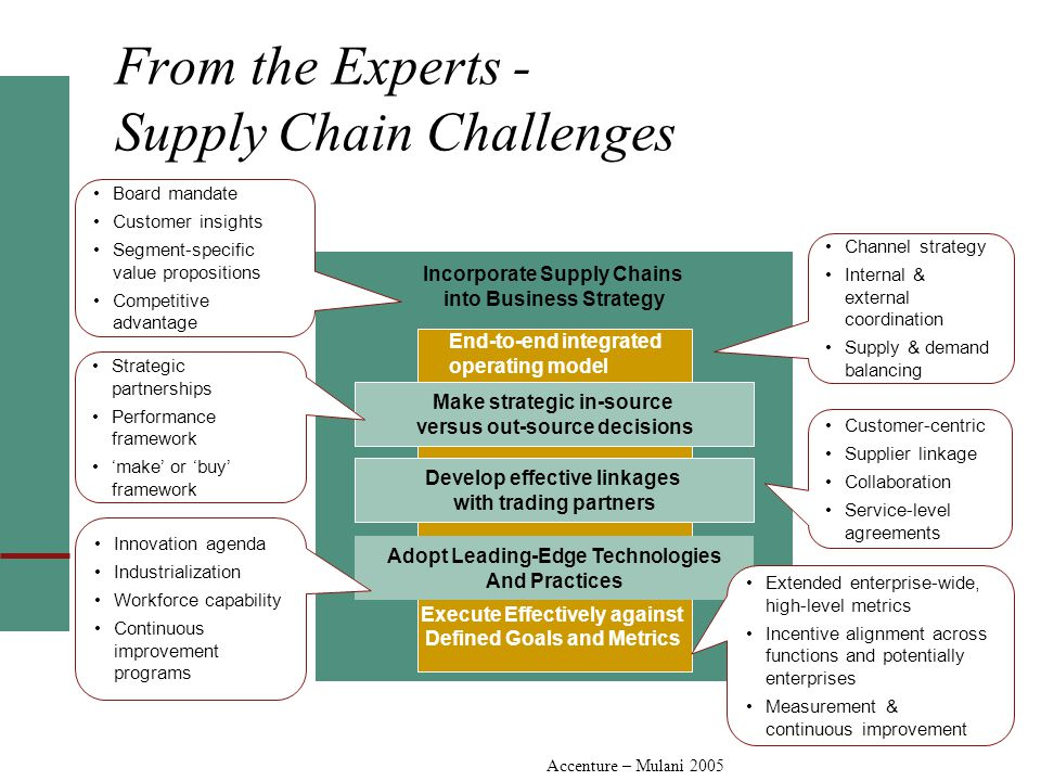 Incorporate Supply Chains into Business Strategy Execute Effectively against Defined Goals and Metrics Develop effective linkages with trading partners Adopt Leading-Edge Technologies And Practices Make strategic in-source versus out-source decisions Customer-centric Supplier linkage Collaboration Service-level agreements Innovation agenda Industrialization Workforce capability Continuous improvement programs Board mandate Customer insights Segment-specific value propositions Competitive advantage Extended enterprise-wide, high-level metrics Incentive alignment across functions and potentially enterprises Measurement & continuous improvement Channel strategy Internal & external coordination Supply & demand balancing End-to-end integrated operating model Strategic partnerships Performance framework 'make' or 'buy' framework From the Experts - Supply Chain Challenges Accenture – Mulani 2005
