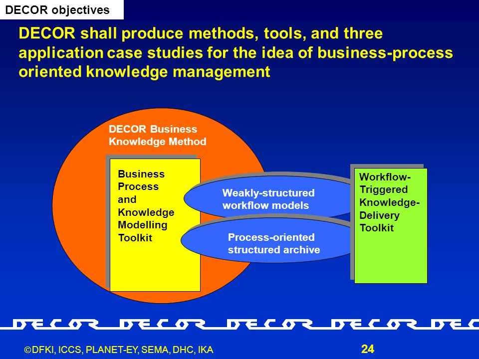  DFKI, ICCS, PLANET-EY, SEMA, DHC, IKA 24 DECOR Business Knowledge Method Business Process and Knowledge Modelling Toolkit DECOR shall produce methods, tools, and three application case studies for the idea of business-process oriented knowledge management DECOR objectives Weakly-structured workflow models Process-oriented structured archive Workflow- Triggered Knowledge- Delivery Toolkit