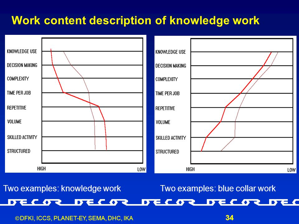  DFKI, ICCS, PLANET-EY, SEMA, DHC, IKA 34 Work content description of knowledge work Two examples: knowledge workTwo examples: blue collar work