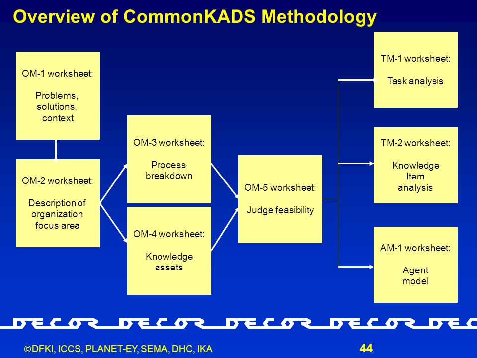  DFKI, ICCS, PLANET-EY, SEMA, DHC, IKA 44 Overview of CommonKADS Methodology OM-1 worksheet: Problems, solutions, context OM-2 worksheet: Description of organization focus area OM-3 worksheet: Process breakdown OM-4 worksheet: Knowledge assets OM-5 worksheet: Judge feasibility TM-1 worksheet: Task analysis TM-2 worksheet: Knowledge Item analysis AM-1 worksheet: Agent model