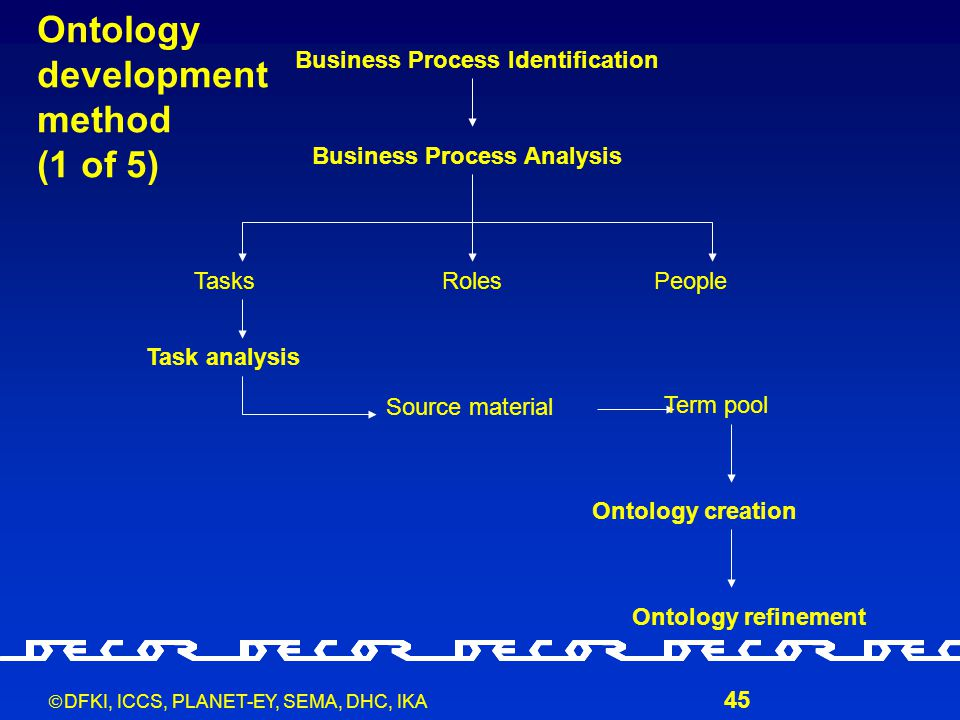  DFKI, ICCS, PLANET-EY, SEMA, DHC, IKA 45 Business Process Identification Business Process Analysis TasksRolesPeople Task analysis Source material Te