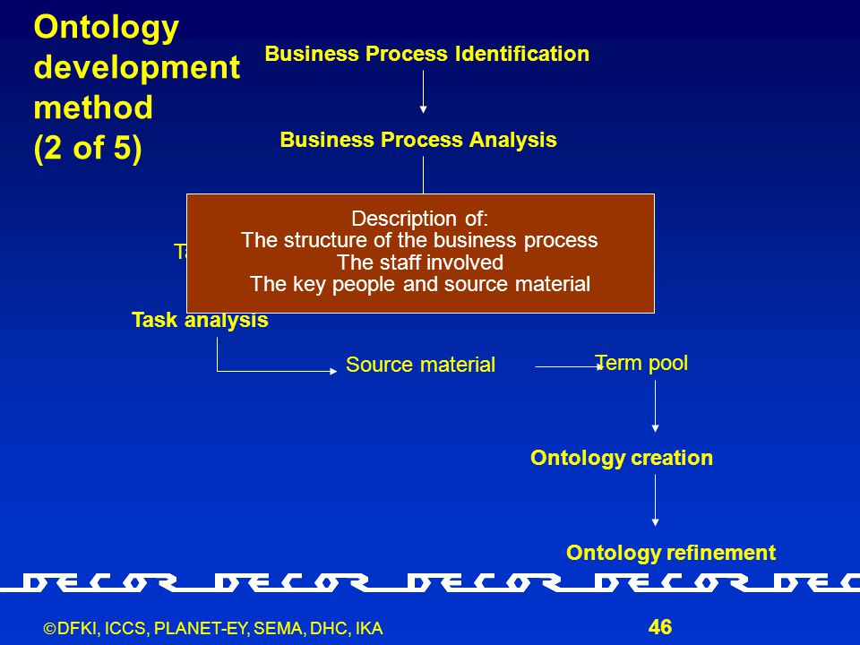  DFKI, ICCS, PLANET-EY, SEMA, DHC, IKA 46 Business Process Identification Business Process Analysis TasksRolesPeople Task analysis Source material Te
