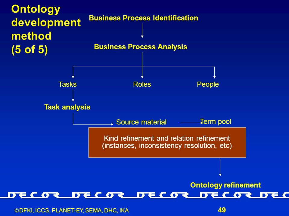  DFKI, ICCS, PLANET-EY, SEMA, DHC, IKA 49 Business Process Identification Business Process Analysis TasksRolesPeople Task analysis Source material Term pool Ontology creation Ontology refinement Ontology development method (5 of 5) Kind refinement and relation refinement (instances, inconsistency resolution, etc)