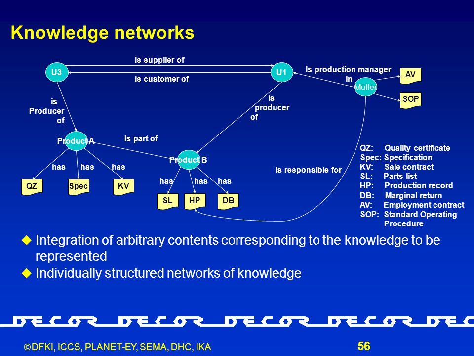  DFKI, ICCS, PLANET-EY, SEMA, DHC, IKA 56 Knowledge networks  Integration of arbitrary contents corresponding to the knowledge to be represented  Individually structured networks of knowledge U3U1 Product B Product A SLHPDB has is Producer of is producer of Is part of Is supplier of Is customer of QZSpecKV QZ: Quality certificate Spec: Specification KV: Sale contract SL: Parts list HP: Production record DB: Marginal return AV: Employment contract SOP: Standard Operating Procedure has Müller AV SOP Is production manager in is responsible for