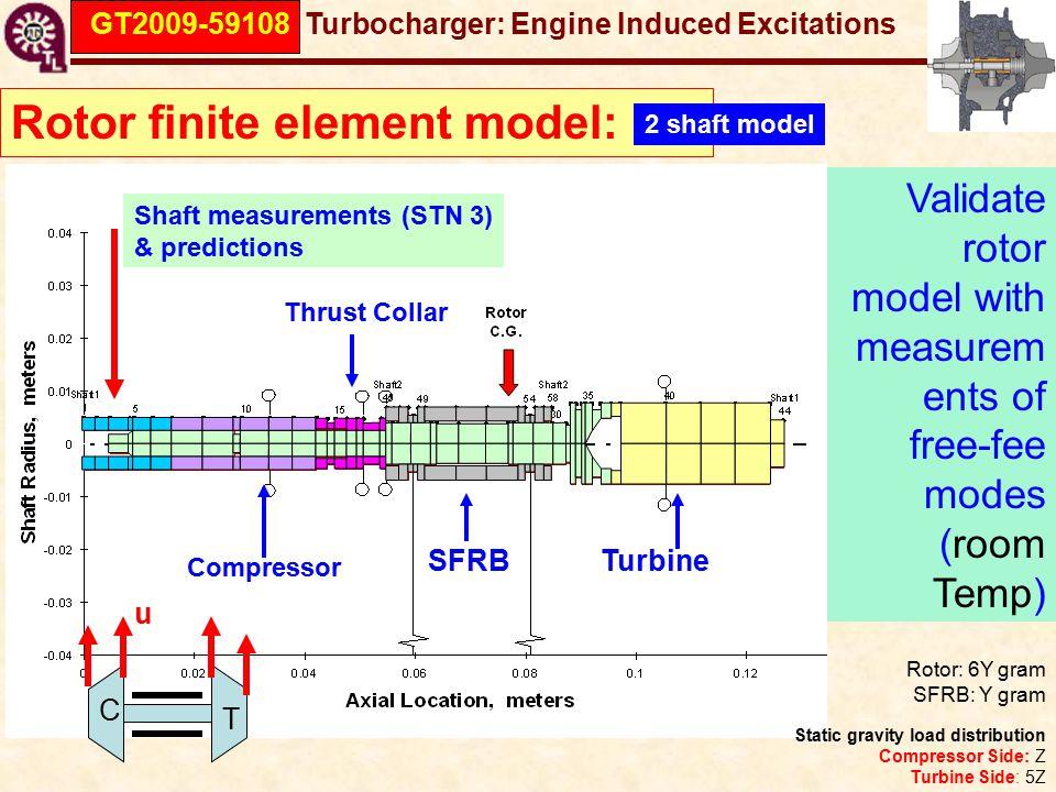 GT2009-59108 Turbocharger: Engine Induced Excitations Rotor finite element model: 2 shaft model Shaft measurements (STN 3) & predictions Rotor: 6Y gram SFRB: Y gram Static gravity load distribution Compressor Side: Z Turbine Side: 5Z Compressor TurbineSFRB Thrust Collar Validate rotor model with measurem ents of free-fee modes (room Temp) C T u