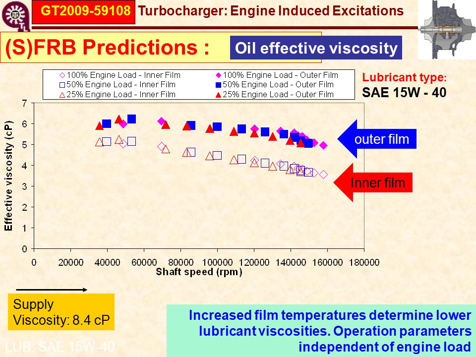 GT2009-59108 Turbocharger: Engine Induced Excitations (S)FRB Predictions : Oil effective viscosity Supply Viscosity: 8.4 cP Inner film outer film LUB: SAE 15W-40 Increased film temperatures determine lower lubricant viscosities.