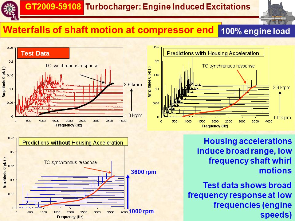 GT2009-59108 Turbocharger: Engine Induced Excitations Housing accelerations induce broad range, low frequency shaft whirl motions Test data shows broad frequency response at low frequencies (engine speeds) Waterfalls of shaft motion at compressor end 100% engine load 1000 rpm 3600 rpm