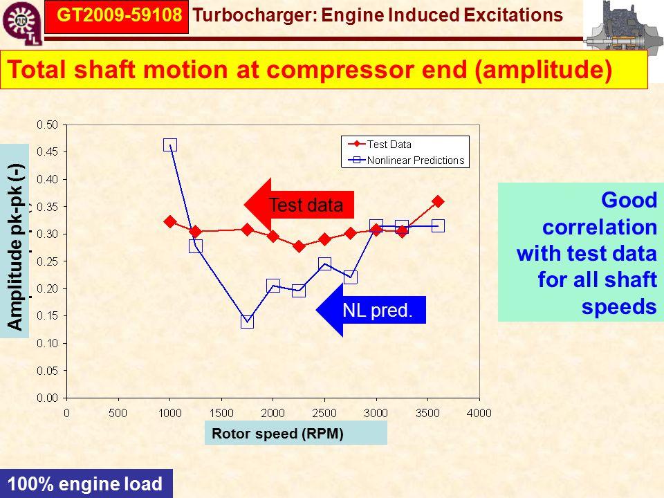 GT2009-59108 Turbocharger: Engine Induced Excitations Good correlation with test data for all shaft speeds Total shaft motion at compressor end (amplitude) 100% engine load Test data NL pred.