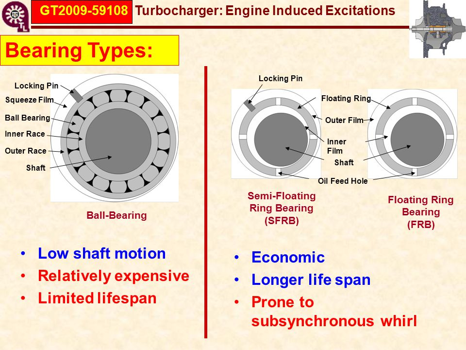 GT2009-59108 Turbocharger: Engine Induced Excitations Bearing Types: Shaft Ball Bearing Squeeze Film Inner Race Locking Pin Outer Race Ball-Bearing Shaft Inner Film Outer Film Oil Feed Hole Floating Ring Locking Pin Semi-Floating Ring Bearing (SFRB) Floating Ring Bearing (FRB) Low shaft motion Relatively expensive Limited lifespan Economic Longer life span Prone to subsynchronous whirl