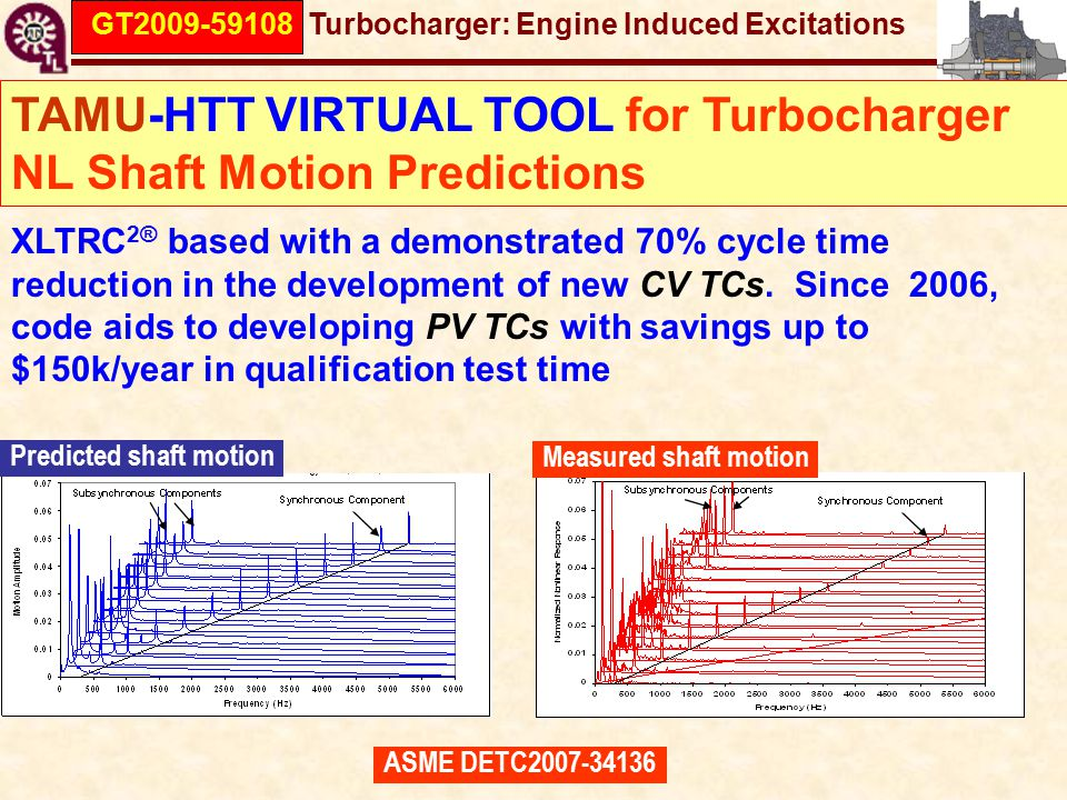 GT2009-59108 Turbocharger: Engine Induced Excitations TAMU-HTT VIRTUAL TOOL for Turbocharger NL Shaft Motion Predictions XLTRC 2® based with a demonstrated 70% cycle time reduction in the development of new CV TCs.