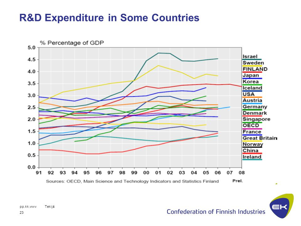 pp.kk.vvvvTekijä 23 R&D Expenditure in Some Countries