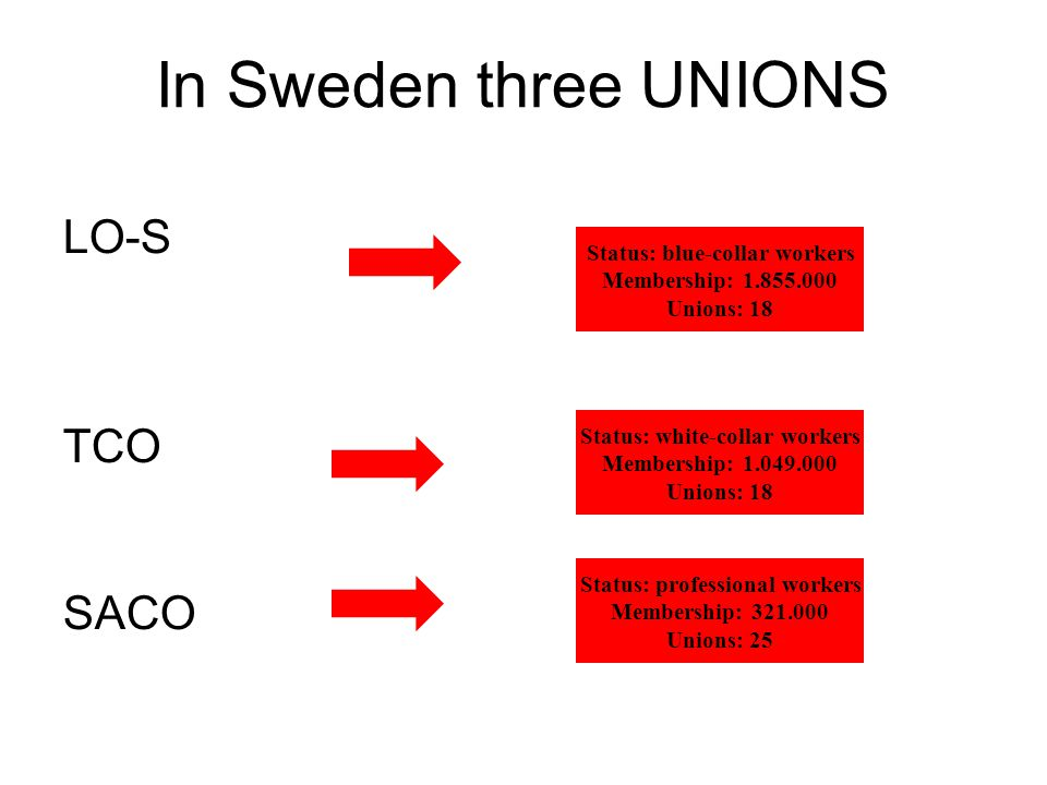 In Sweden three UNIONS LO-S TCO SACO Status: blue-collar workers Membership: 1.855.000 Unions: 18 Status: white-collar workers Membership: 1.049.000 Unions: 18 Status: professional workers Membership: 321.000 Unions: 25