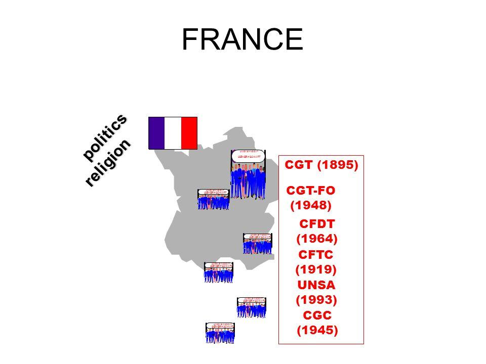 FRANCE UNION SYNDICAT GEWERKSCHAFT LO CGT (1895) CGT-FO (1948) UNION SYNDICAT GEWERKSCHAFT LO UNION SYNDICAT GEWERKSCHAFT LO CFDT (1964) UNION SYNDICAT GEWERKSCHAFT LO UNION SYNDICAT GEWERKSCHAFT LO CFTC (1919) UNION SYNDICAT GEWERKSCHAFT LO UNION SYNDICAT GEWERKSCHAFT LO UNSA (1993) politics politics religion religion CGC (1945) UNION SYNDICAT GEWERKSCHAFT LO