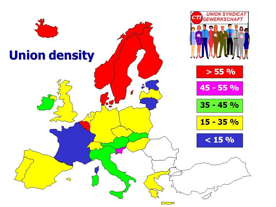 > 55 % 45 - 55 % 35 - 45 % 15 - 35 % < 15 % Union density