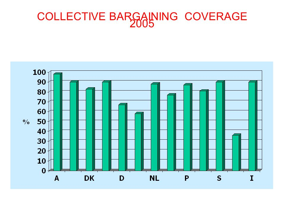 COLLECTIVE BARGAINING COVERAGE 2005