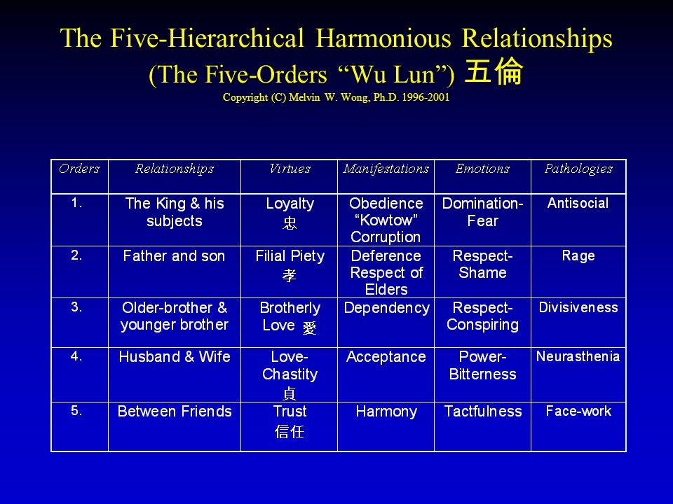 """The Five-Hierarchical Harmonious Relationships (The Five-Orders """"Wu Lun"""") 五倫 Copyright (C) Melvin W. Wong, Ph.D. 1996-2001"""