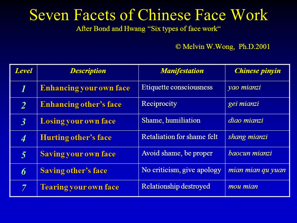 """Seven Facets of Chinese Face Work After Bond and Hwang """"Six types of face work"""" © Melvin W.Wong, Ph.D.2001 LevelDescriptionManifestation Chinese pinyi"""