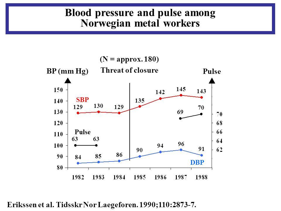 Blood pressure and pulse among Norwegian metal workers Erikssen et al.