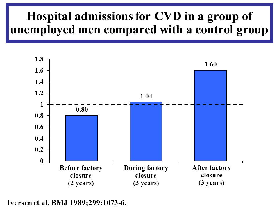 Hospital admissions for CVD in a group of unemployed men compared with a control group Iversen et al.